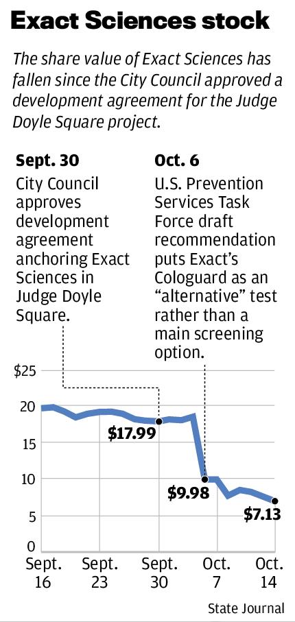 Exact Sciences stock