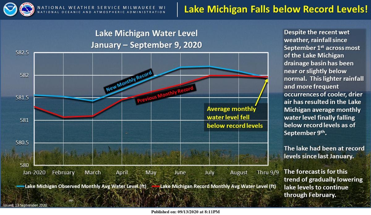 Lake Michigan water levels easing