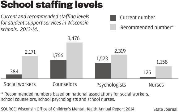 School staffing levels