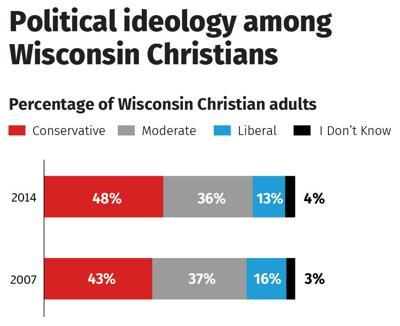 CT Religious Voters Graphic