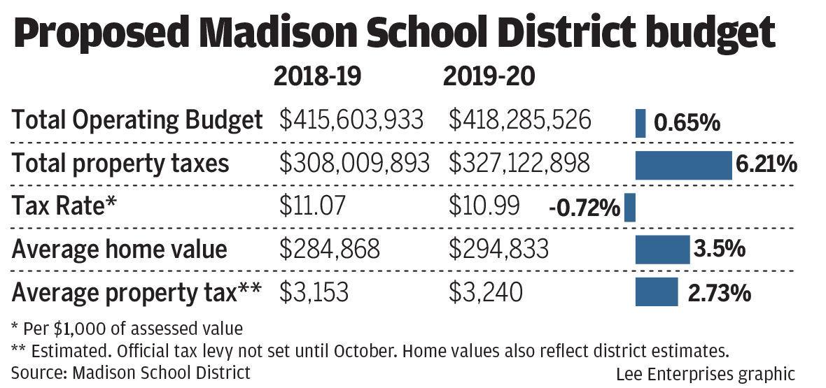 2019-20 Madison School District preliminary budget chart