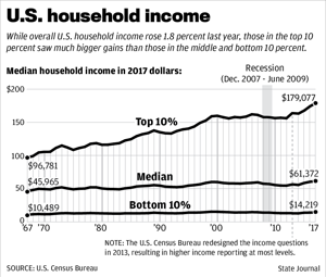 Census: Wisconsin household incomes up, poverty down in 2017
