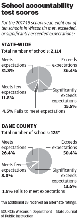 Dane County and state school scores 2018