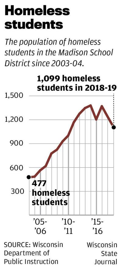 Homeless students