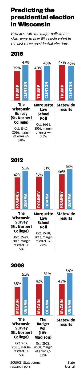 Polling graphic1