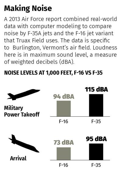 F-16 and F-35 noise comparison