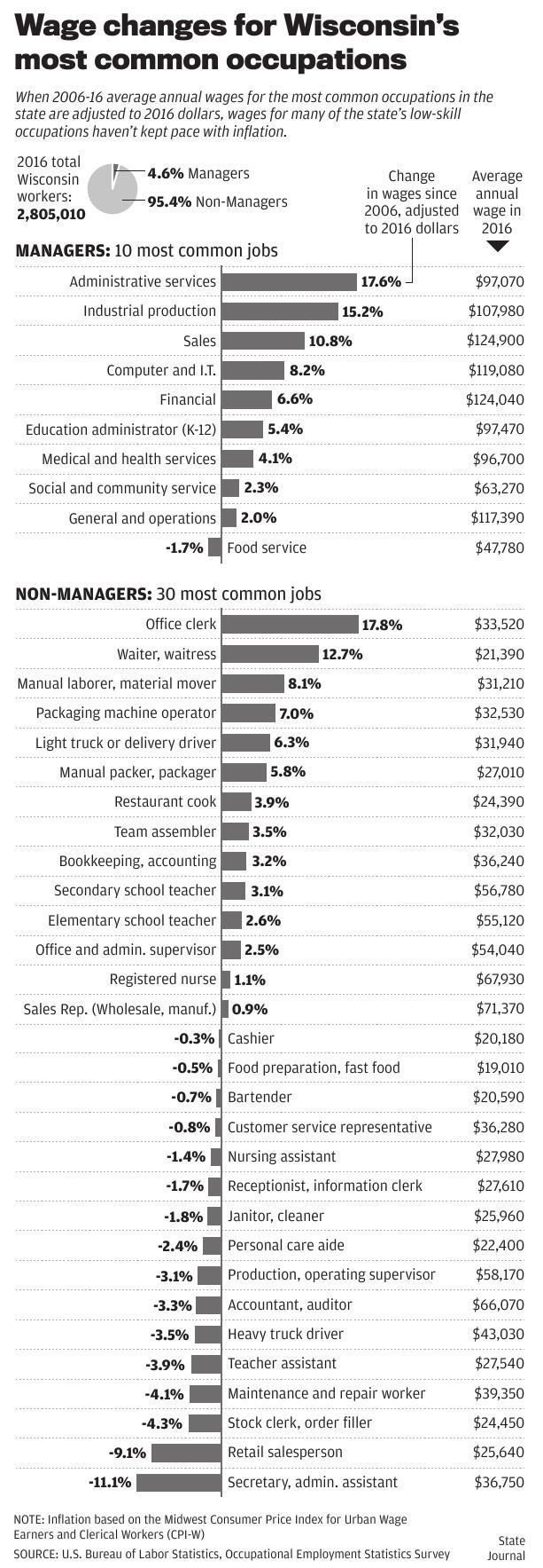 Wisconsin wage changes, by occupation