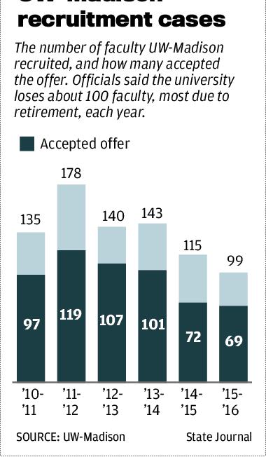 UW-Madison recruitment cases