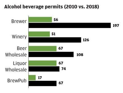Alcohol Permits