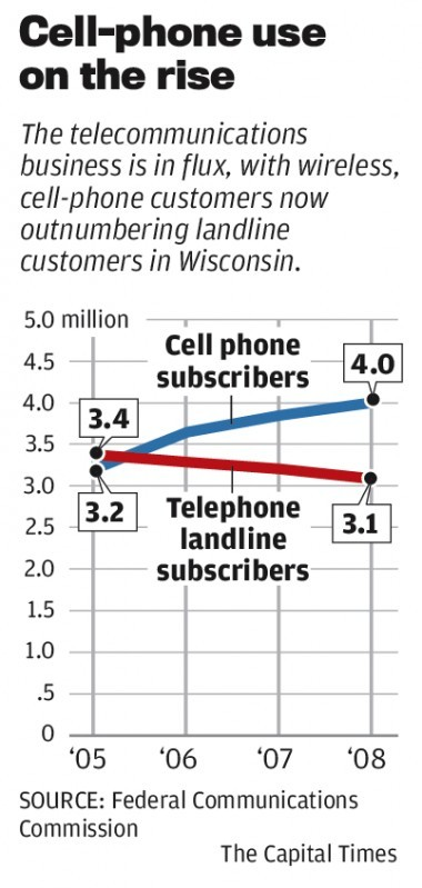 Wisconsin cell phone use