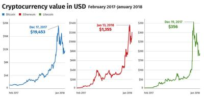 Cryptocurrency value in USD