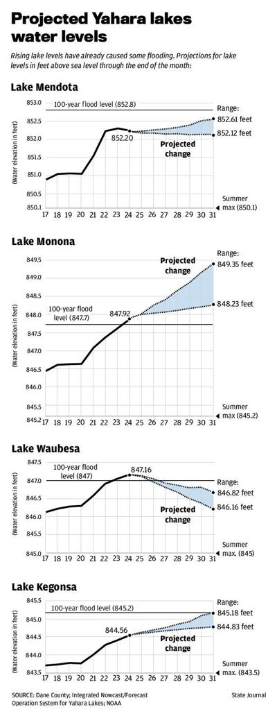 Projected Yahara lakes water levels