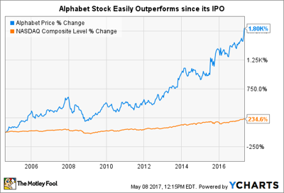how to buy google stock and why you should business markets and