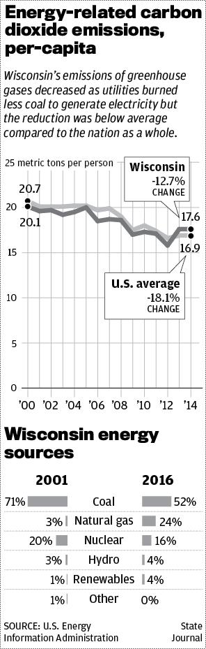 Carbon dioxide emissions chart