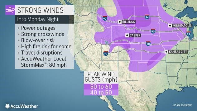 High winds Monday by AccuWeather