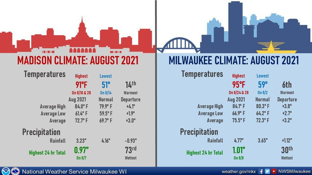 August weather data for Madison and Milwaukee by National Weather Service