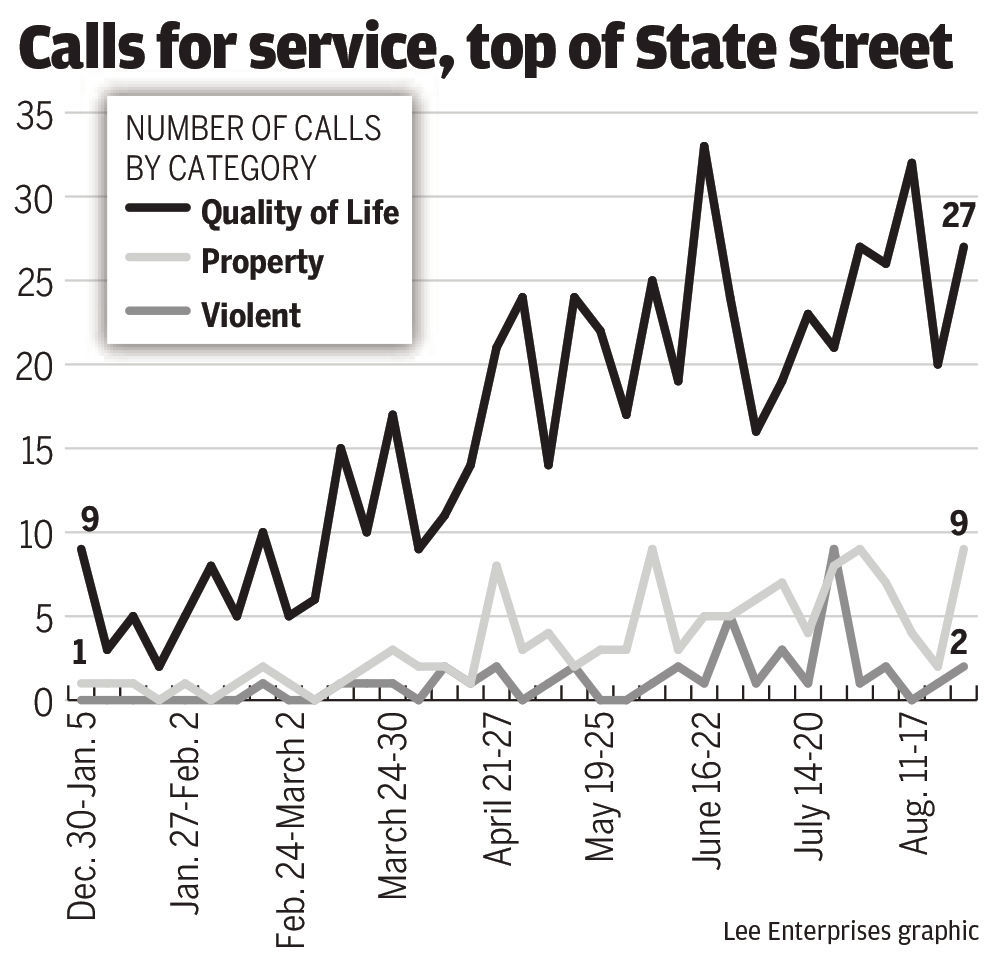 Calls for service, top of State Street