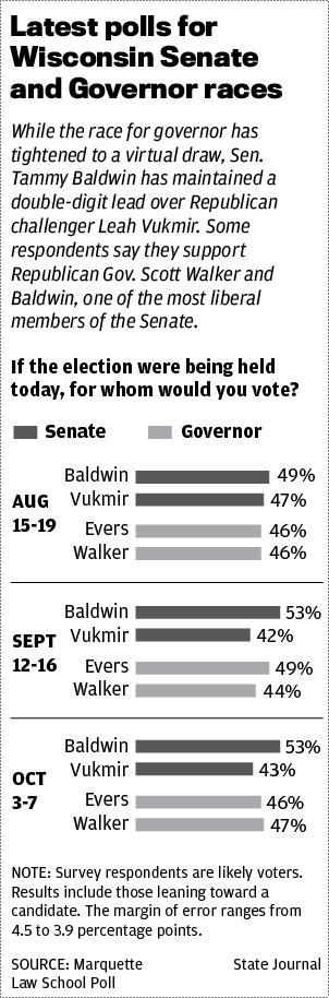 October 2018 Marquette Law School polls