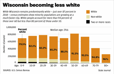 Wisconsin becoming less white