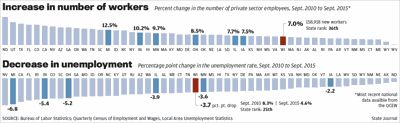 Wisconsin job growth and unemployment