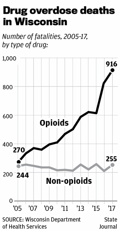 Drug overdose deaths in Wisconsin