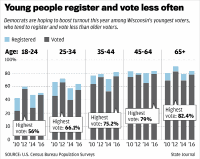 Young people register and vote less often