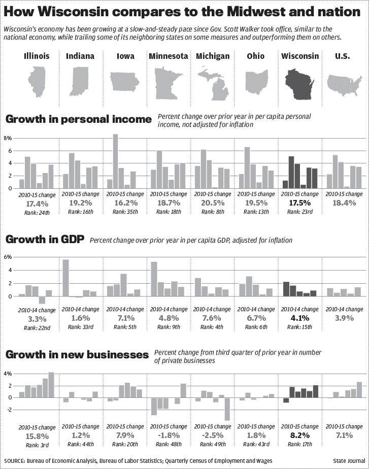 Wisconsin economic comparison