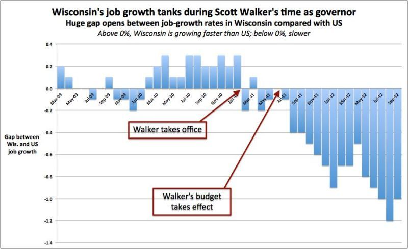 walker job growth