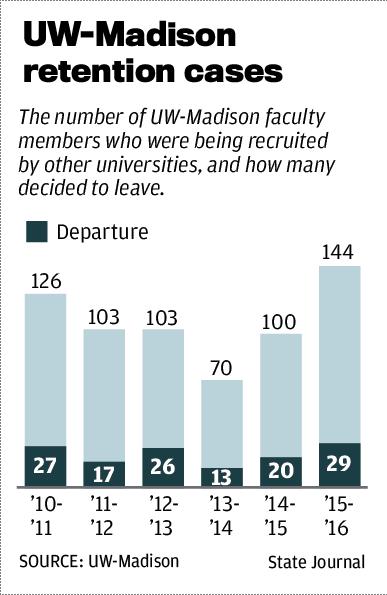 UW-Madison retention cases