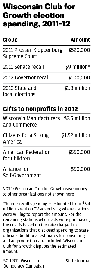 Wisconsin Club for Growth spending