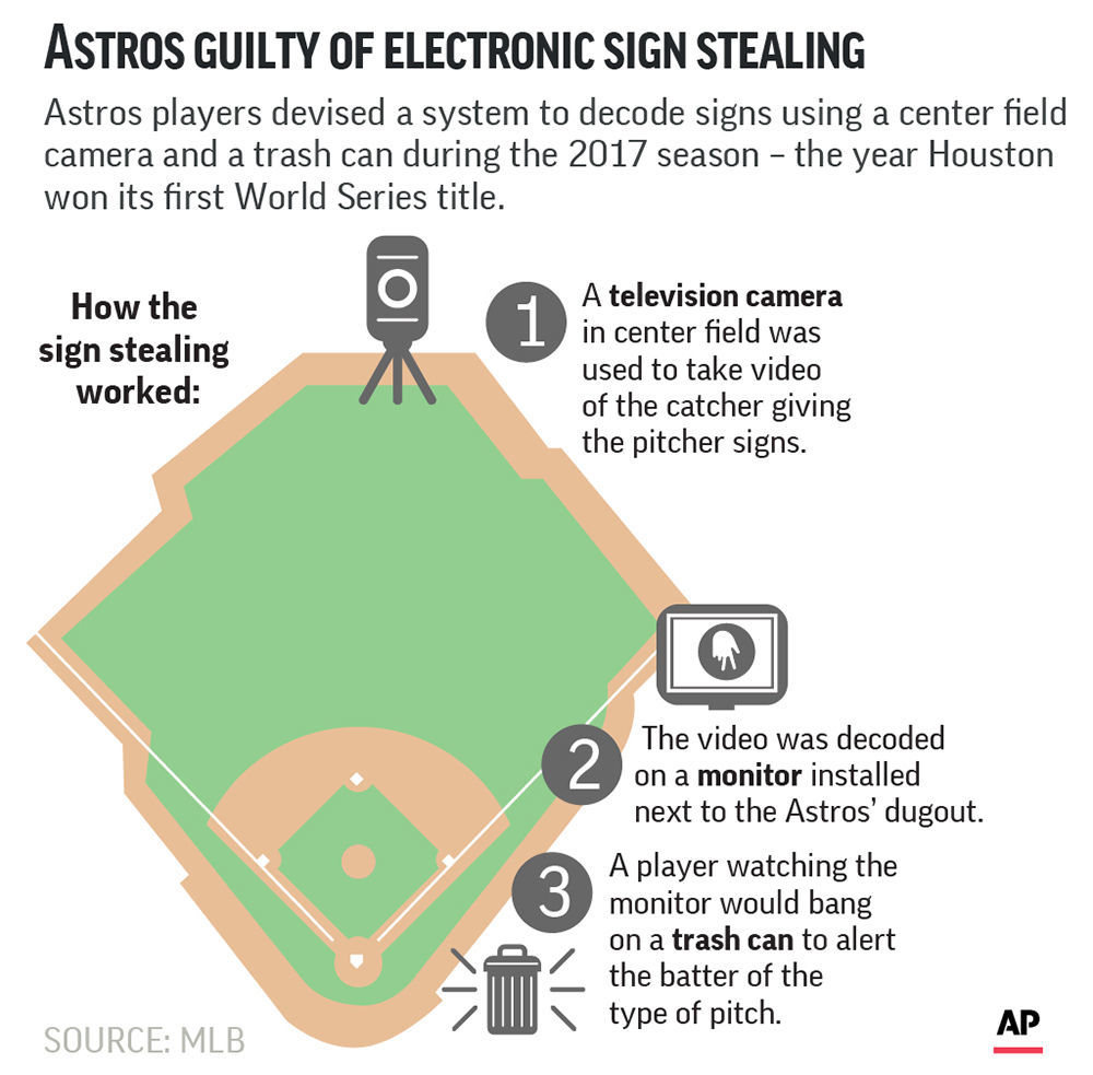 ASTROS SIGN STEALING