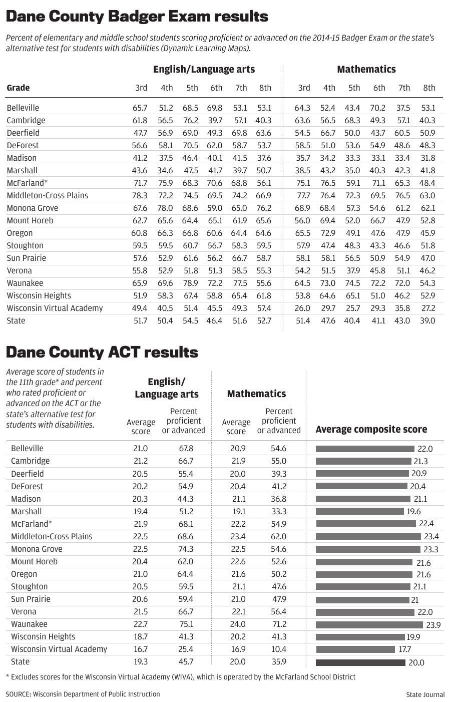 Dane County Badger Exam and ACT scores