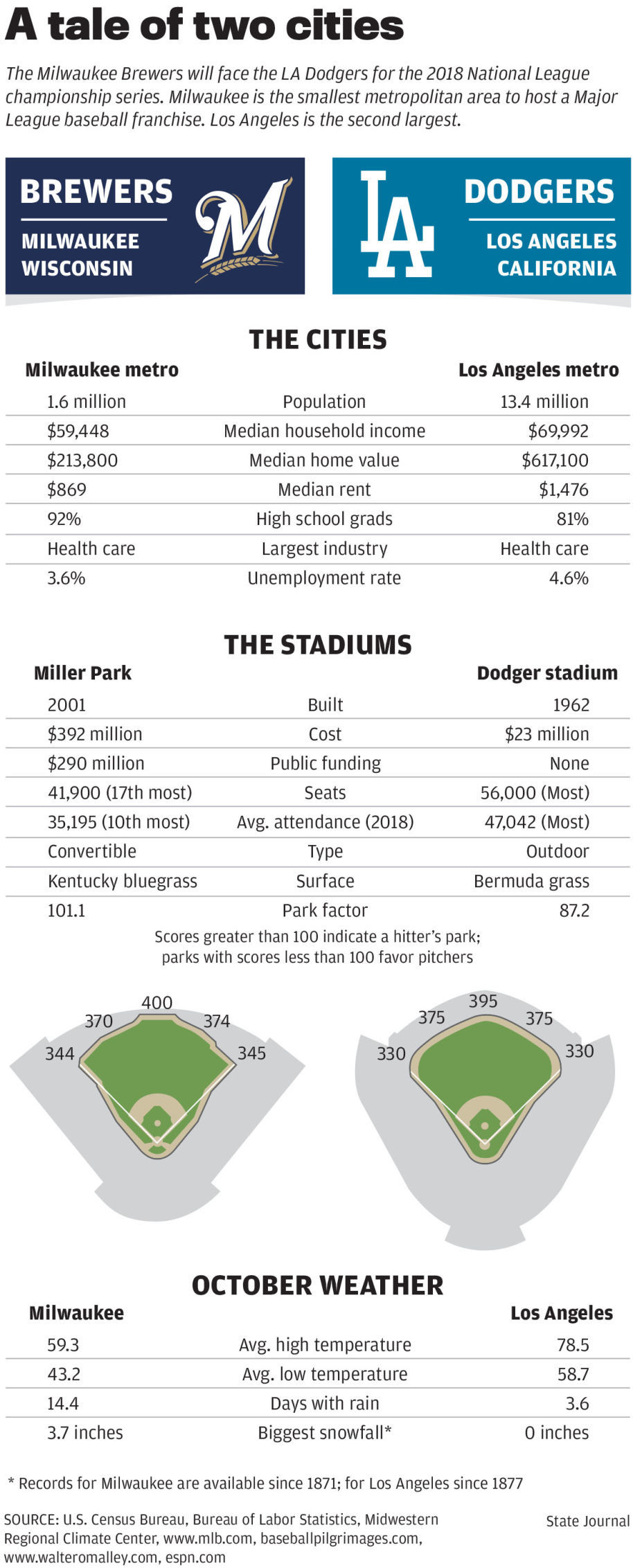 A tale of two cities: Brewers vs. Dodgers graphic