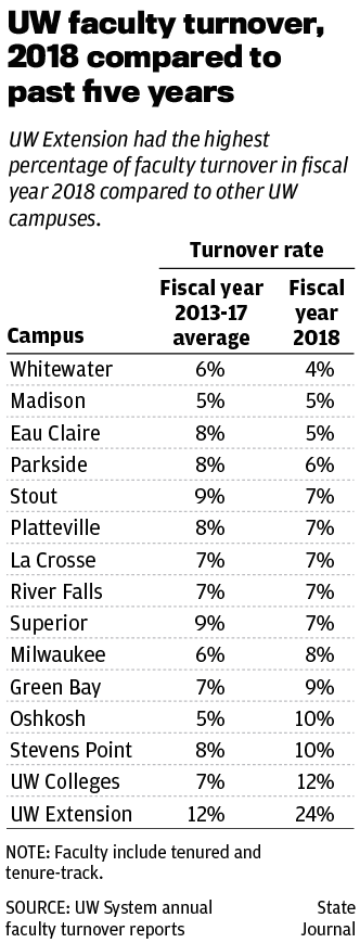 UW faculty turnover