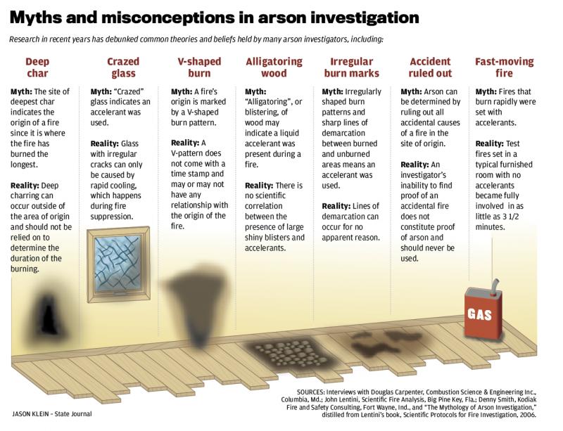 arson graphic  5_18