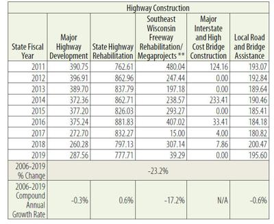 State Highway spending Graphic