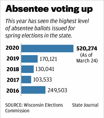 Absentee voting up
