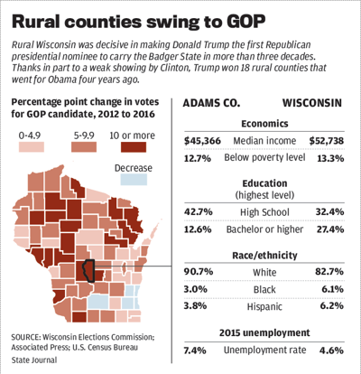 Rural counties swing to GOP