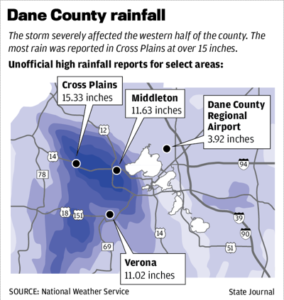 Dane County rainfall