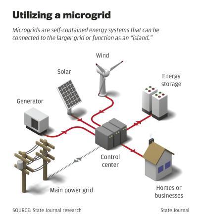 Utilizing a microgrid
