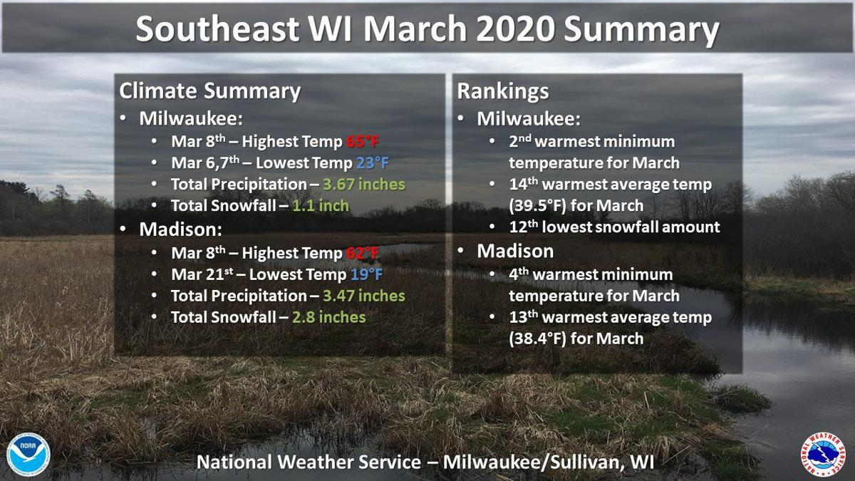 March 2020 weather summary by National Weather Service