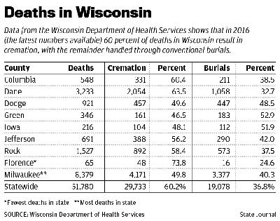 Wisconsin death trends