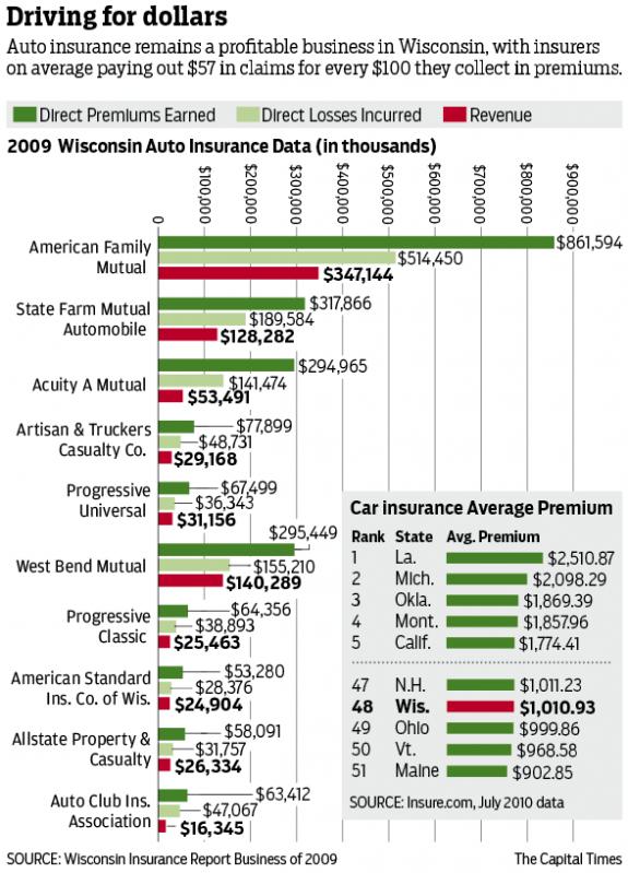 Insurance Claims Bar 2-11