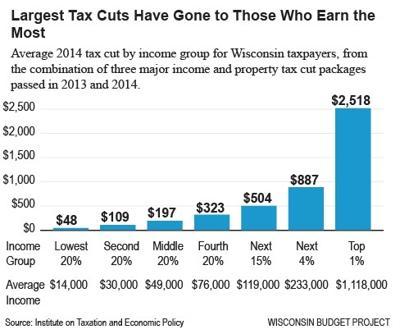 Tax cuts