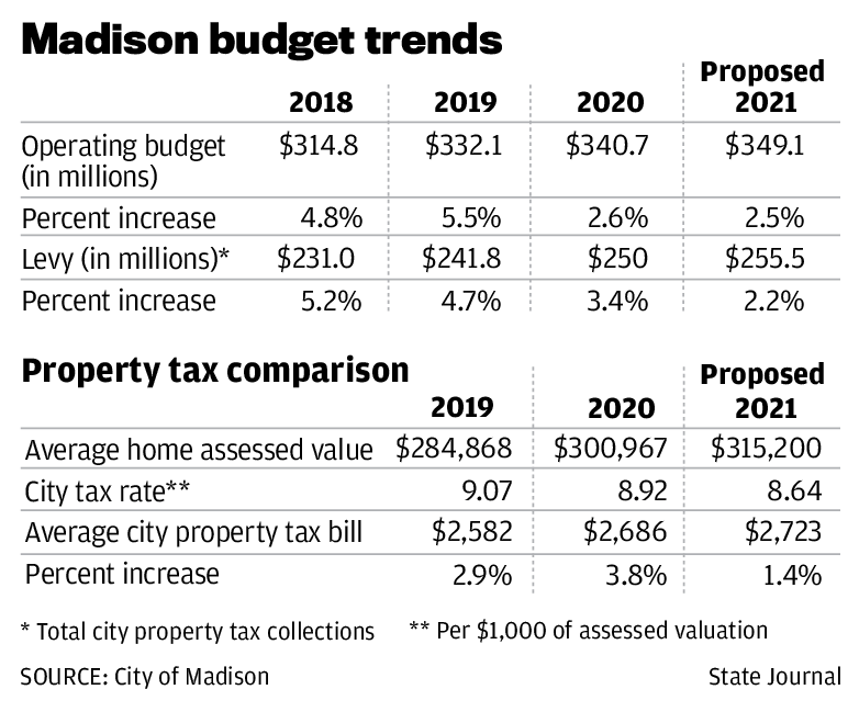 Madison budget trends