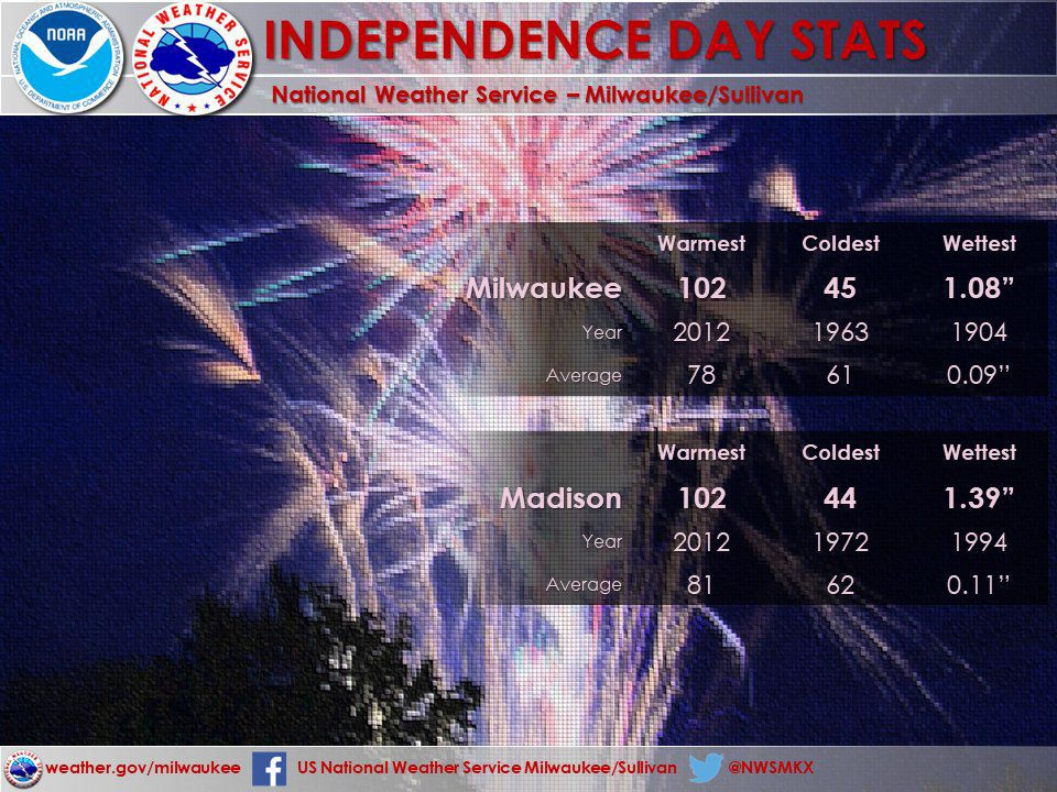Fourth of July weather for Madison and Milwaukee by National Weather Service
