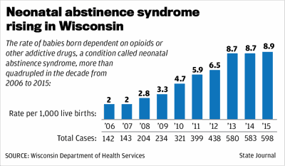 Neonatal abstinence syndrome rising in Wisconsin
