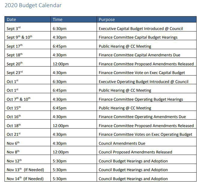 City of Madison 2020 Budget Calendar
