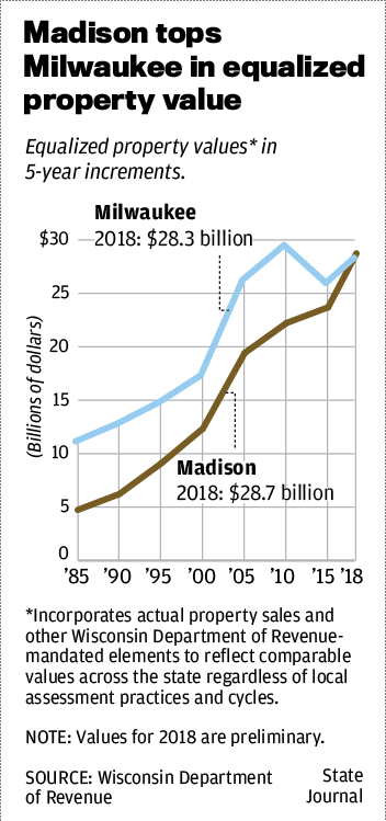 Madison tops Milwaukee in equalized property value