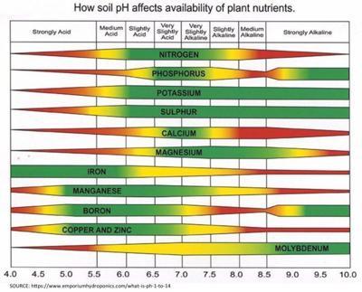 Soil chart